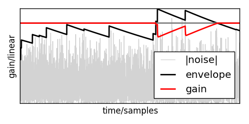 Real Time Signal Processing in Python